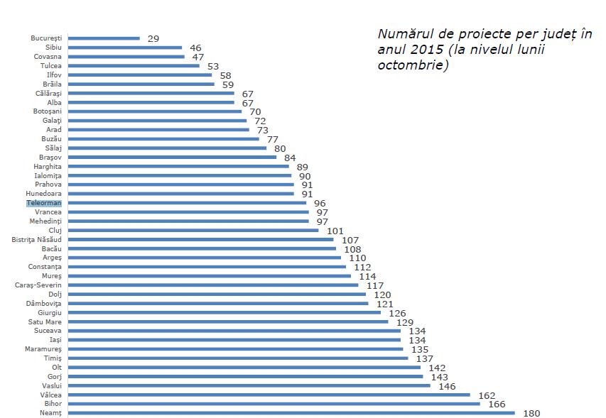 numarul-contractelor-per-judet-in-2015